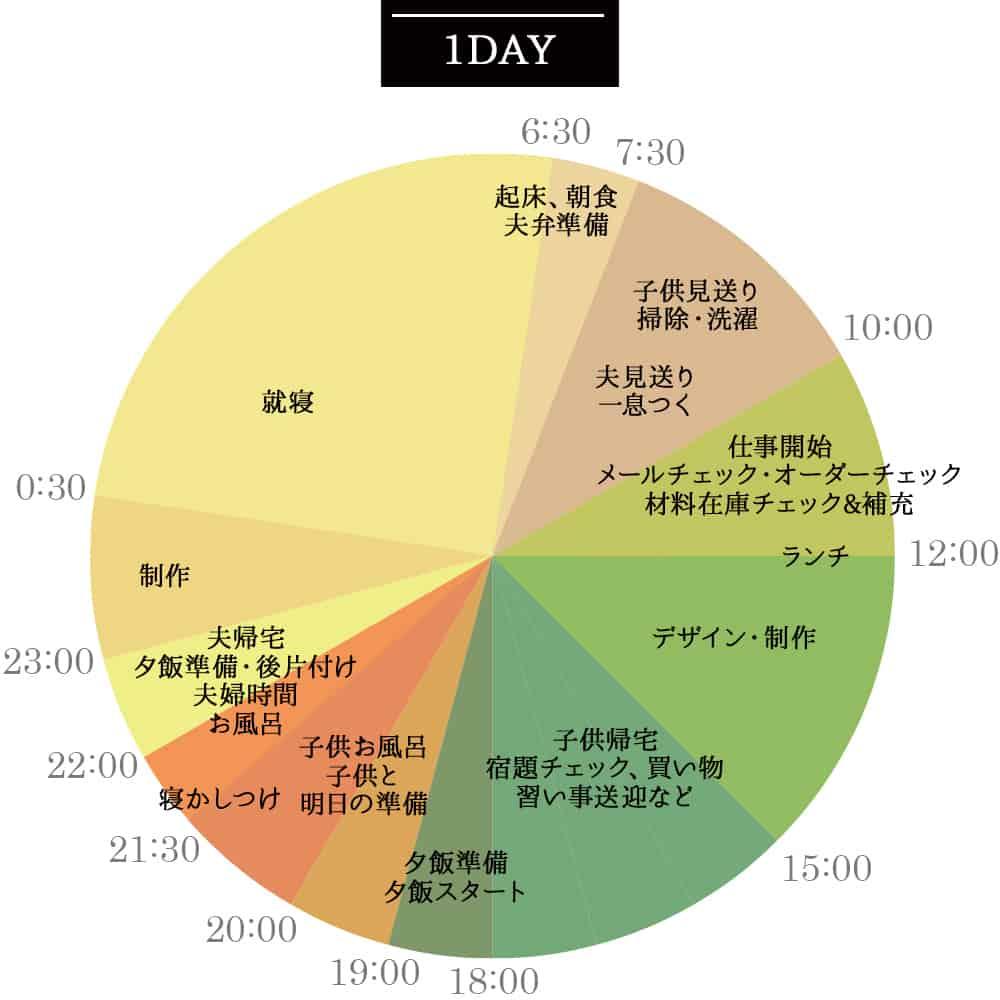 1日のスケジュール